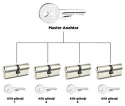 68-71 mm (30-40) - dormakaba AP1000 68 - 71 mm 1 Kademeli Master anahtar ve kilit sistemi Barel Kapı Göbeği
