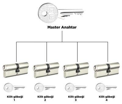 dormakaba AP1000 68 - 71 mm 1 Kademeli Master anahtar ve kilit sistemi Barel Kapı Göbeği