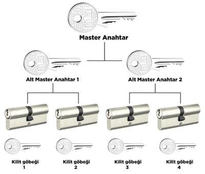 dormakaba AP1000 68 - 71 mm 2 Kademeli Master anahtar ve kilit sistemi Barel Kapı Göbeği