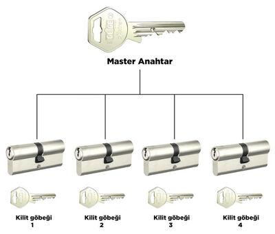 dormakaba Gege pExtra 68 - 71 mm 1 Kademeli Master anahtar ve kilit sistemi Barel Kapı Göbeği
