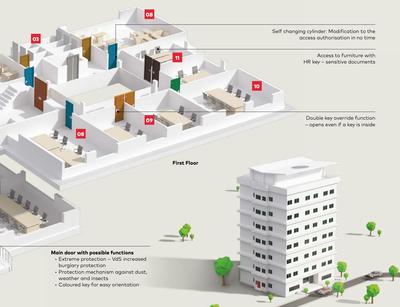 İş yerleri - Ofis katları ve departmanlarda master anahtar ve kilit sistemi