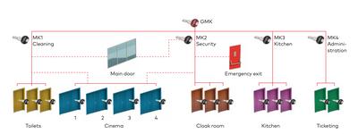 Sinema ve Tiyatrolarda master anahtar ve kilit sistemi